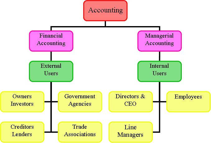 different fields of accounting Account types or kinds of accounts  only one account  the capital acquired from the owners takes the total risk in the business and is different in.